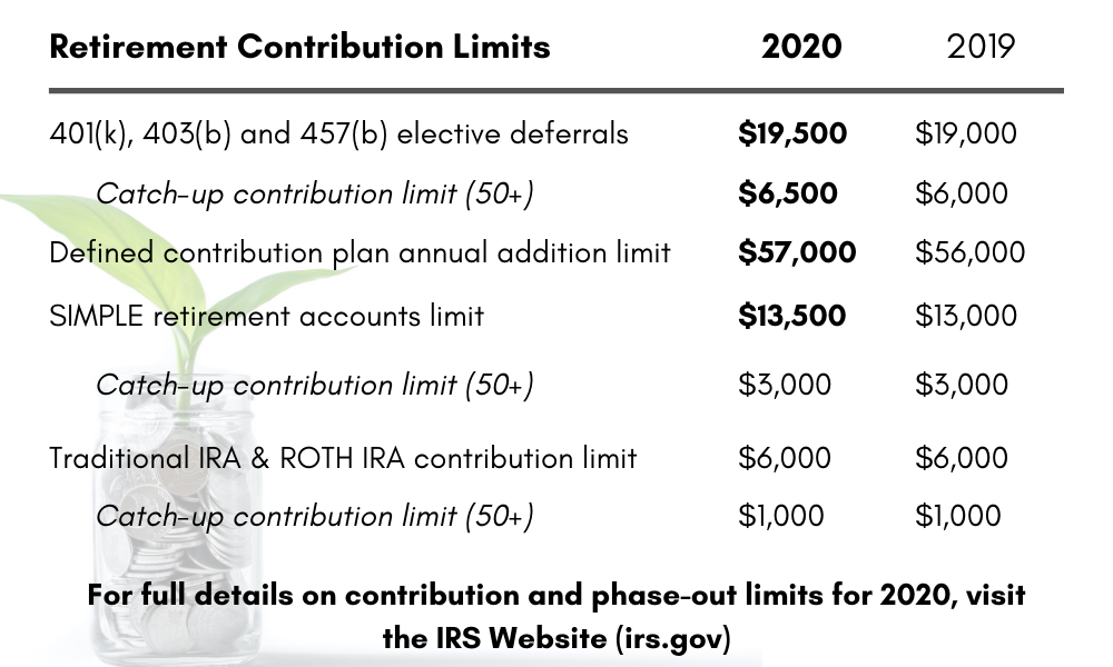 Retirement Contribution Limits